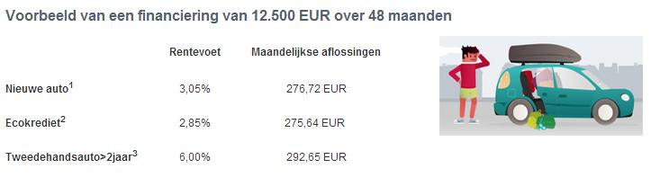 Belfius autolening nog tot 15 augustus uitzonderlijke tarieven